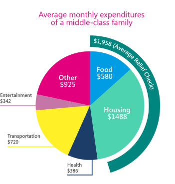 pie chart showing average monthly expenditures of a middle-class family
