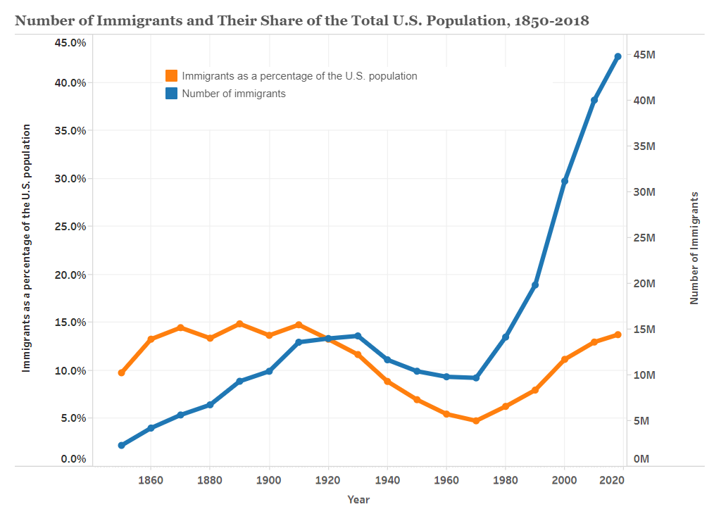 immigrant population over time