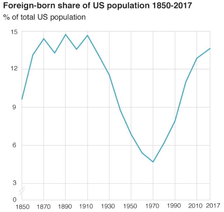 immigrant population over time, different axes than previous image