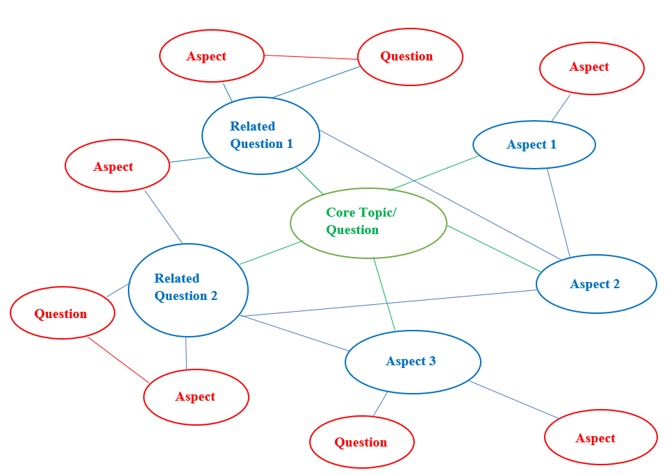 brainstorming concept map