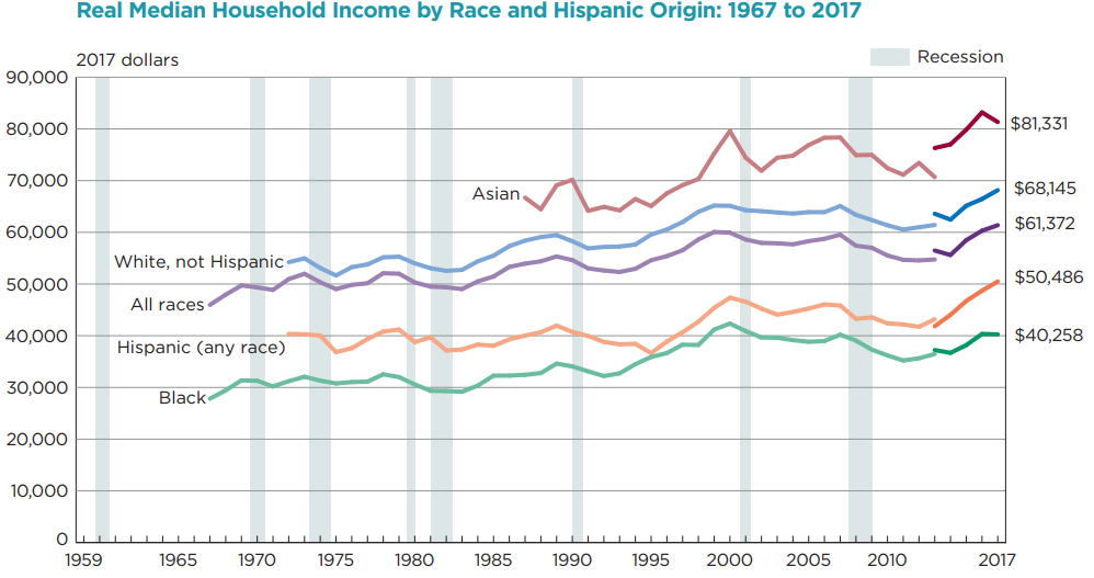 line graph depicting, from 1967 to 2017, disparity in household income by race