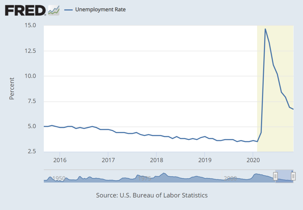 graph of unemployment statistics from 2016 to 2020 from u.s. bureau of labor statistics